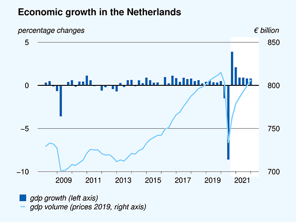 Economic growth in the Netherlands, including 2021