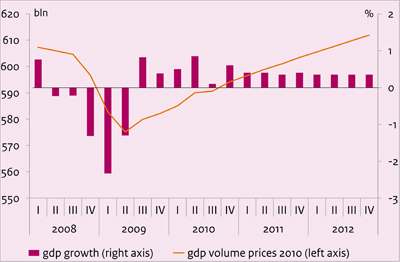 This chart depicts the growth of the Dutch economy in the Netherlands from 2008 - 2012.
