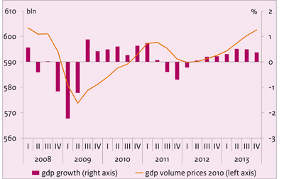 Economic growth in the Netherlands, 2008-2013
