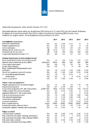 Kortetermijnraming maart 2012: matig herstel economie na 2012