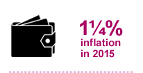 1¼% inflation in 2015