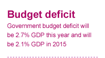 Government budget deficit will be 2.7% GDP this year and 2.1% GDP in 2015