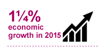 1¼% economic growth in 2015