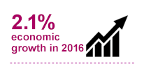 2.1% economic growth in 2016