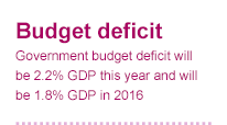 Government budget deficit will be 2.2% GDP this year and 1.8% GDP in 2016