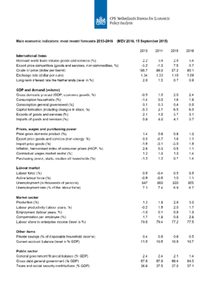CPBs short-term forecasts September 2015