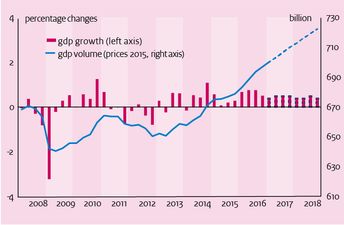 This chart depicts the growth of the Dutch economy in the Netherlands from 2008 - 2018.