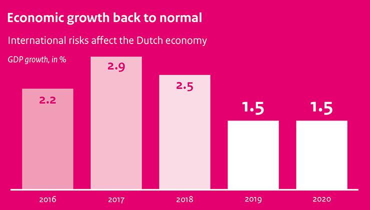 Concept Centraal Economisch Plan (cCEP) 2019 | CPB nl