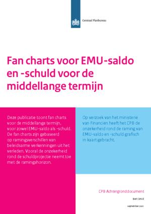 Fan charts voor EMU-saldo en -schuld voor de middellange termijn