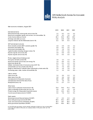 August projections 2021-2022: Main economic indicators and purchasing power development