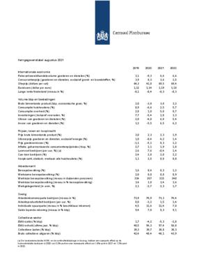Augustusraming 2021-2022: Kerngegevens en koopkracht