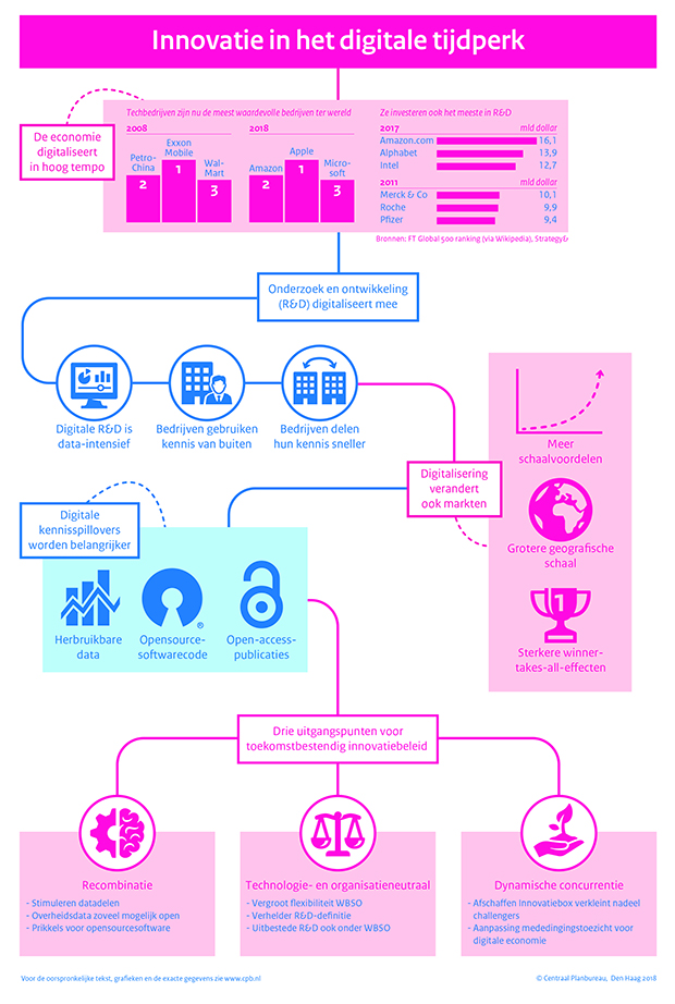 samenvattende infographic bij Policy Brief Digitalisering R en D
