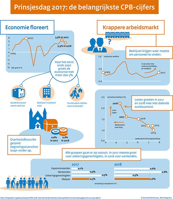 Macro Economische Verkenning Mev 2018 Cpbnl