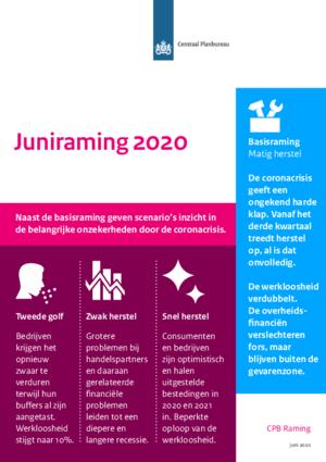 Juniraming 2020: vooruitzichten 2020 en 2021