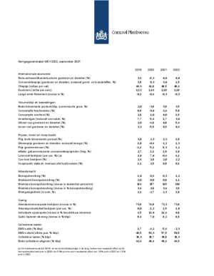 Kerngegevens, 2019-2022