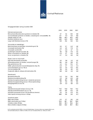 Kerngegevenstabel 2018-2021