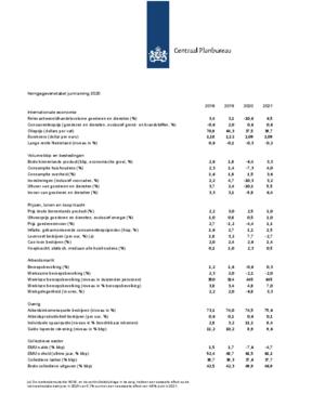 Kerngegevens Nederland, 2018-2021