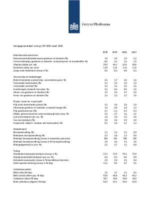 Kerngegevens voor Nederland, 2018-2021