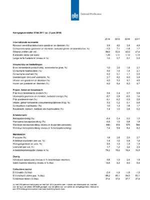Kerngegevenstabel 2014-2017