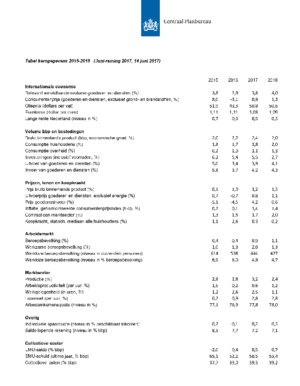 Kerngegevenstabel 2015-2018