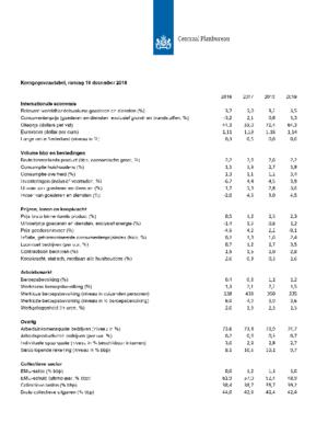Kerngegevenstabel Nederland, 2016-2019