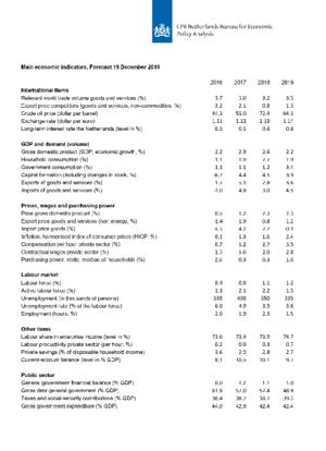 Main Economic Indicators, 2016-2019