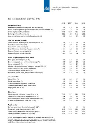 Table 'Main economic indicators', 2016-2019