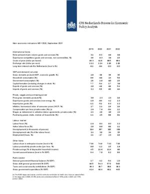 Main Economic Indicators 2019-2022