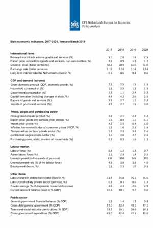Main Economic Indicators, 2017-2020