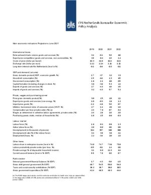 Main economic indicators, 2019-2022