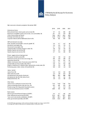 Main Economic Indicators 2018-2021