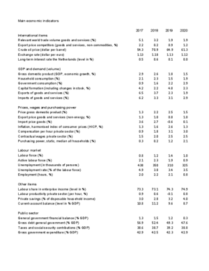 Table 'Main economic indicators', 2017-2020 (MEV 2020)