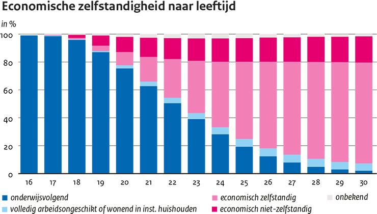 Image for Jongeren met afstand tot de arbeidsmarkt in beeld