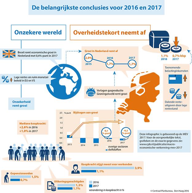 De belangrijkste conclusies uit de MEV 2017 voor 2016 en 2017