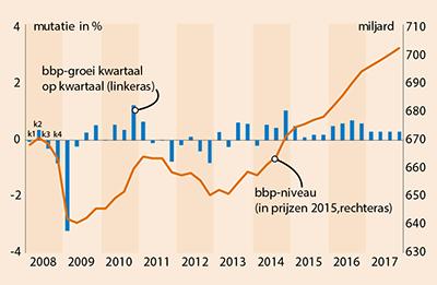 Deze grafiek toont de groei van het Bruto Binnenlands Product in Nederland van 2008 t/m 2017
