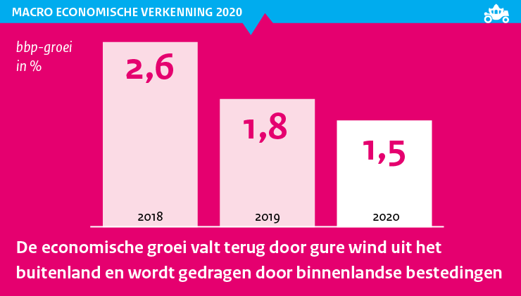 Image for Macro Economische Verkenning (MEV) 2020 (Septemberraming)