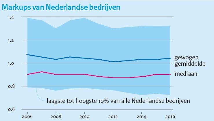 Image for Markups van bedrijven in Nederland