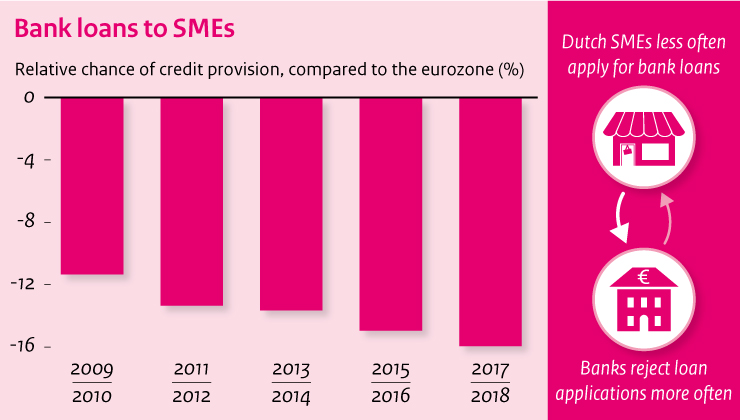 Image Dutch SME bank financing, from a European perspective