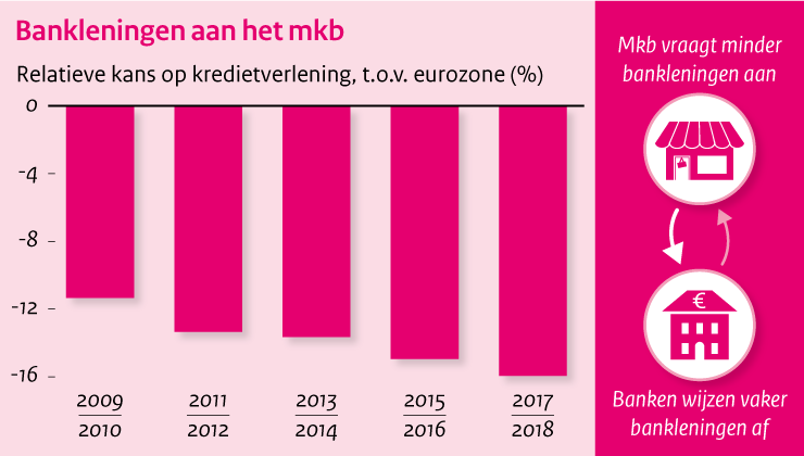 Image MKB-bankfinanciering in Europees perspectief