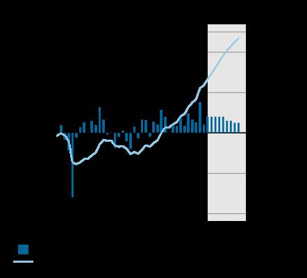 Deze grafiek toont de groei van het Bruto Binnenlands Product in Nederland van 2008 t/m 2019