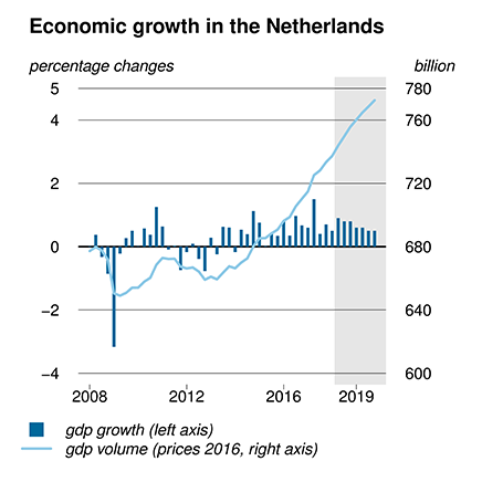 This chart depicts the growth of the Dutch economy in the Netherlands from 2008 - 2019.