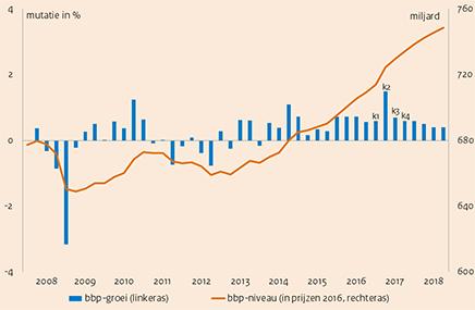 Deze grafiek toont de groei van het Bruto Binnenlands Product in Nederland van 2008 t/m 2018