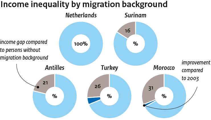Image Income differences across migrant groups