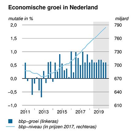 Deze grafiek toont de groei van het Bruto Binnenlands Product in Nederland van 2011 t/m 2019