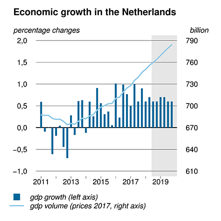 This chart depicts the growth of the Dutch economy in the Netherlands from 2011 - 2019.
