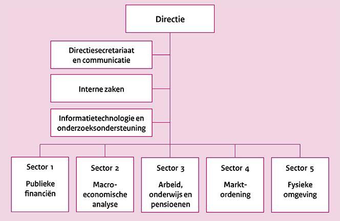 Organisatieschema van het CPB (okt 2016)