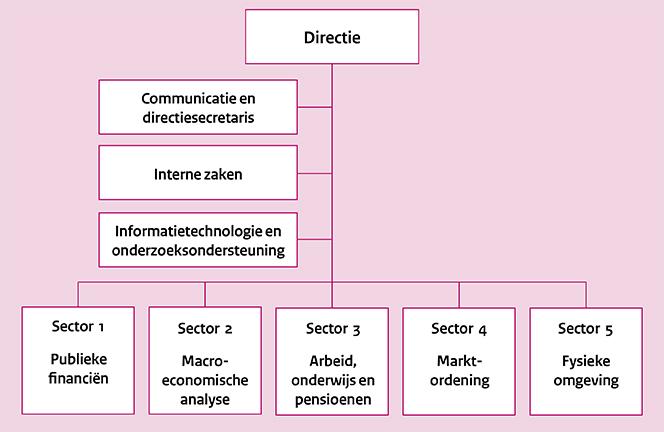 Organisatieschema van het CPB (dec 2017)