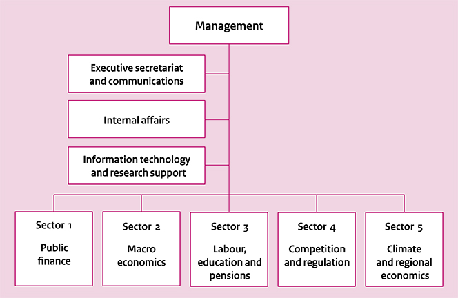 Organisational chart of the CPB Netherlands Bureau for Economic Policy Analysis (oct 2016)