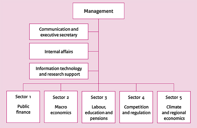 Organisational chart of the CPB Netherlands Bureau for Economic Policy Analysis (dec 2017)