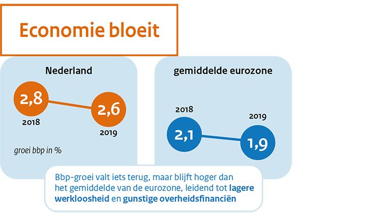 Image MEV 2019 (sept 2018), raming voor 2018 en 2019